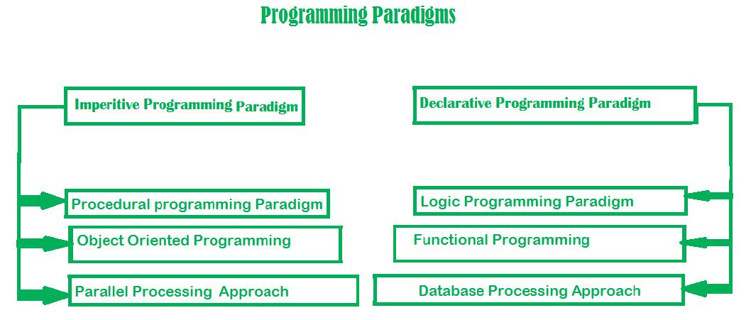 programmin-paradigms