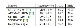 Results on YTF