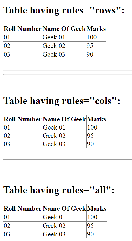 How To Apply Border Inside A Table Geeksforgeeks - How To Set Table Border In Html5