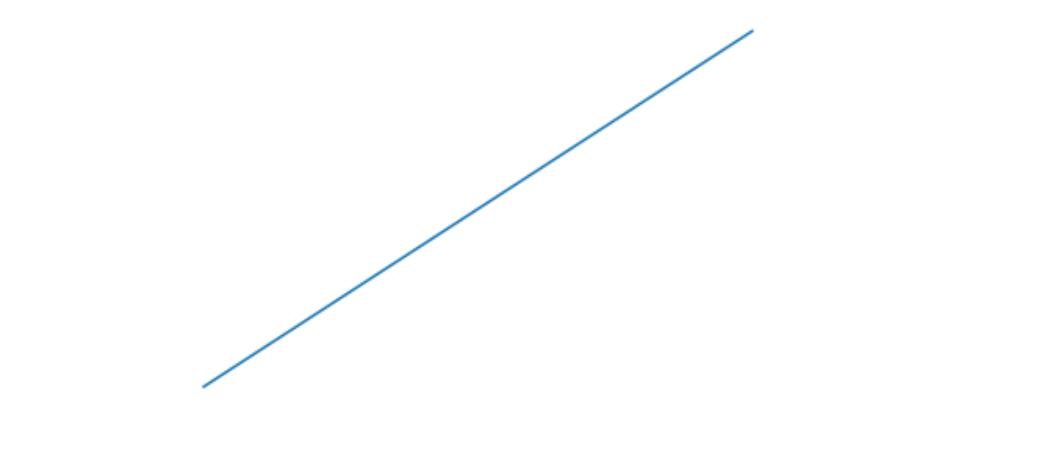 Matplotlib.pyplot.axis()