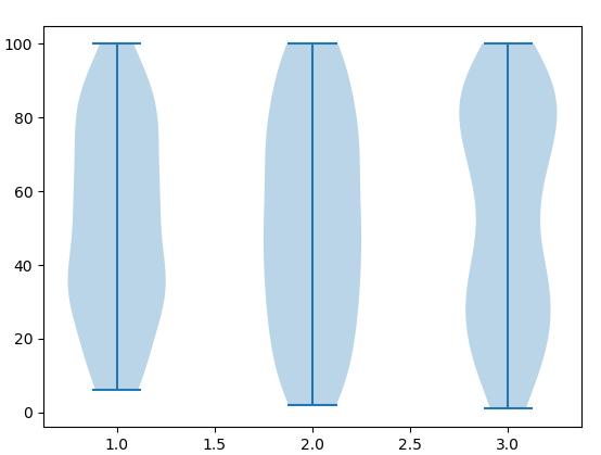 Output for multiple violin plot