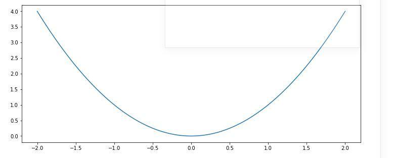 Plot Mathematical Expressions in Python using Matplotlib
