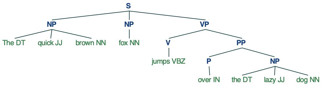visualize syntax tree   NLTK
