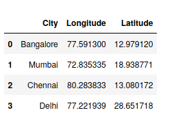 find longitude and latitude for a list of regions/country