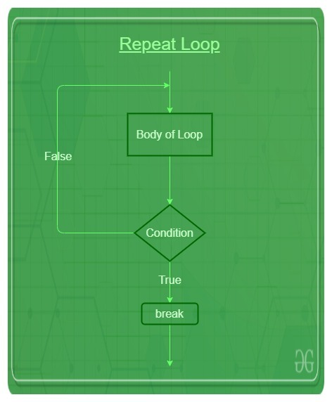 Repeat_loop_in_R