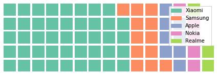 Waffle chart using pyWaffle