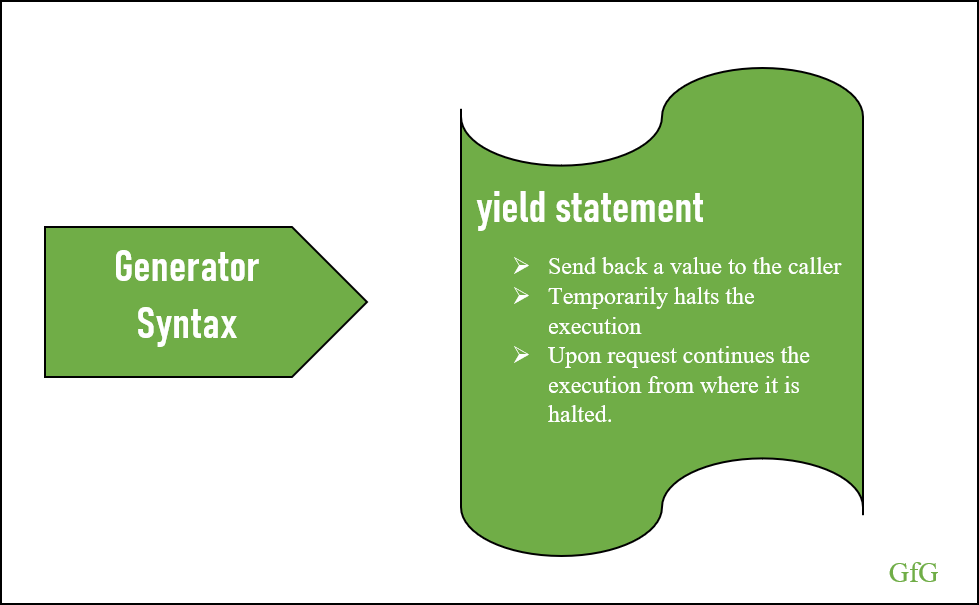 yield statement
