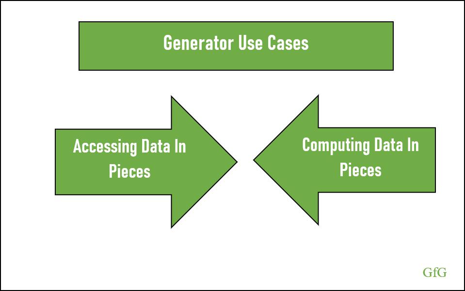Generator Use Cases