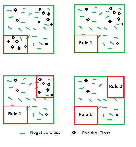 Rule-based machine learning algorithm