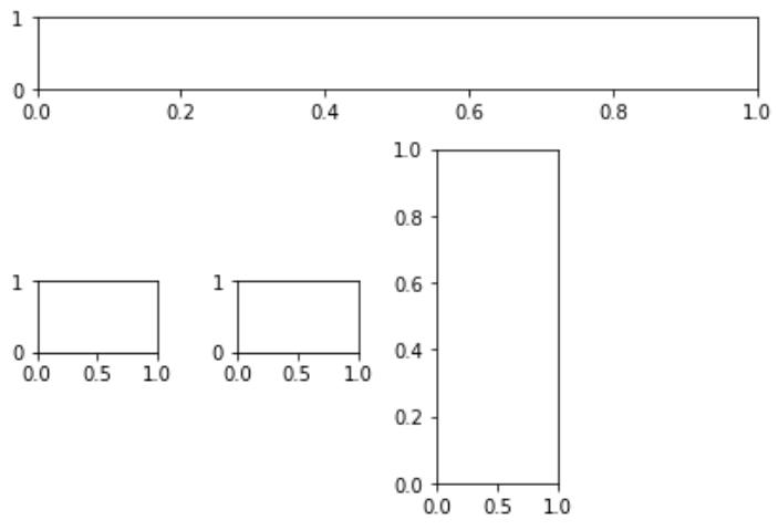 matplotlib.pyplot.subplot2grid()