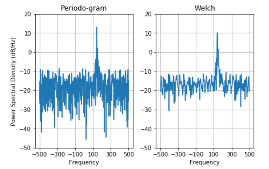 spectral density in Python using Matplotlib