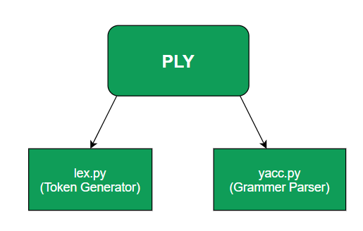 PLY components