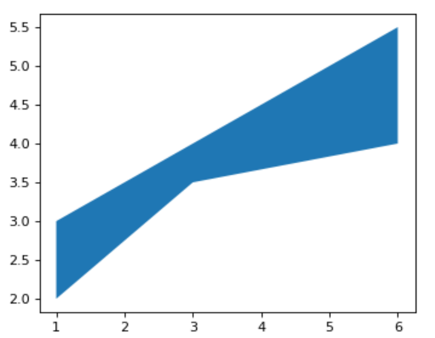 filled polygons between two curves in Python