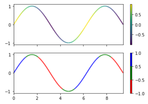 matplotlib.colors.BoundaryNorm