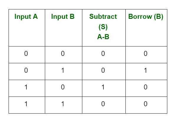 Binary subtraction borrow