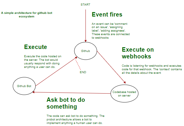 probot-github-bot-arch-simply-speaking