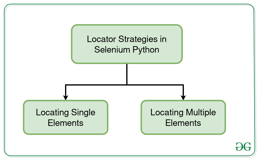Locator-Strategies-Selenium-Python