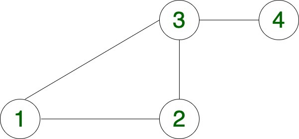 Undirected Graph with 4 nodes