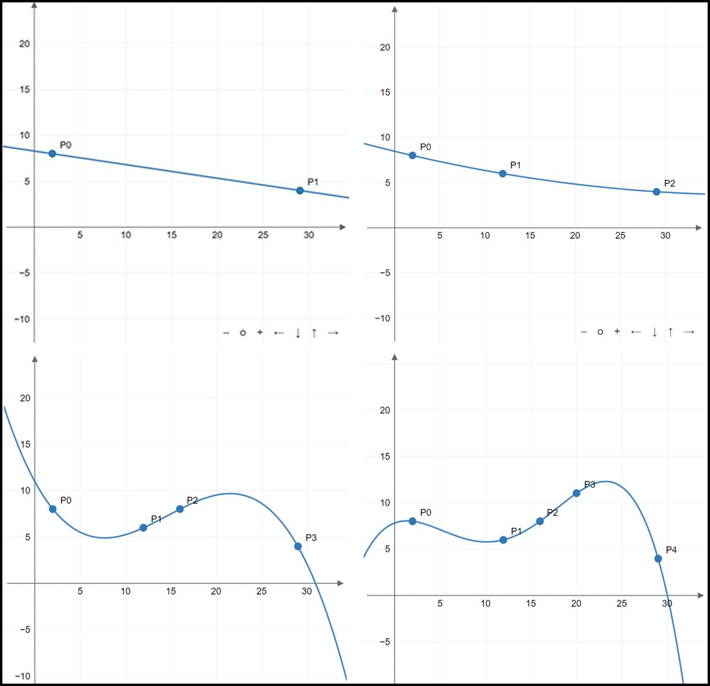 Polynomial Interpolation Example