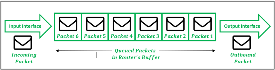 Routers queuing