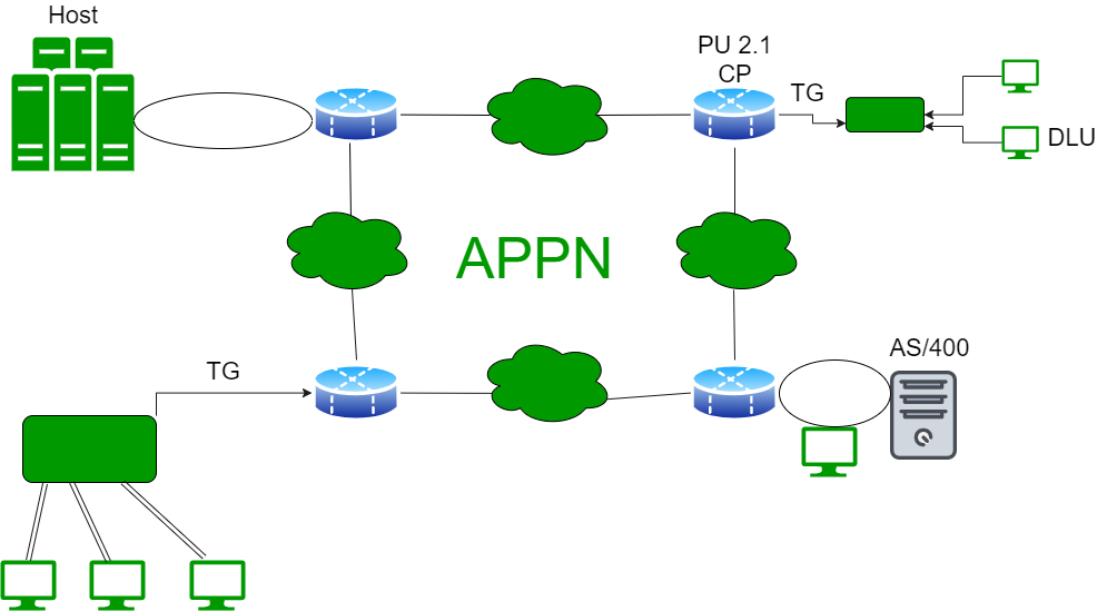 Types of APPN Nodes
