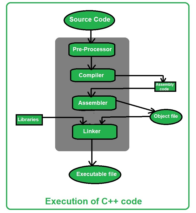 Similarities And Difference Between Java And C