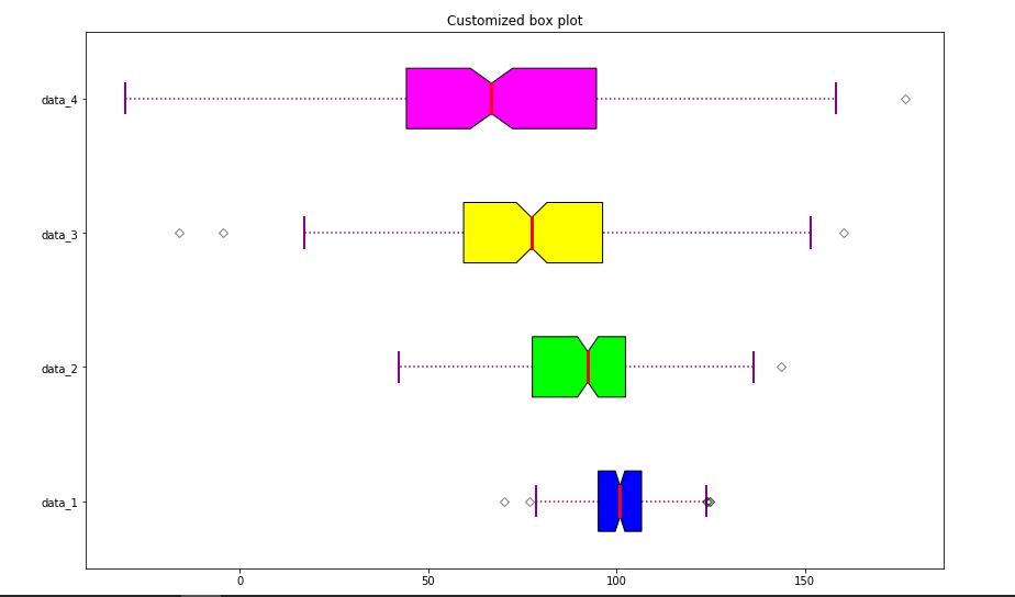 box-plot-python