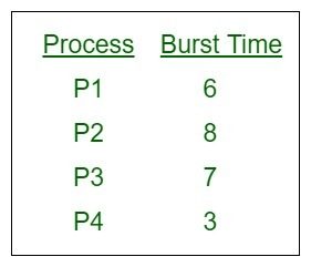 Process-Burst-SJF