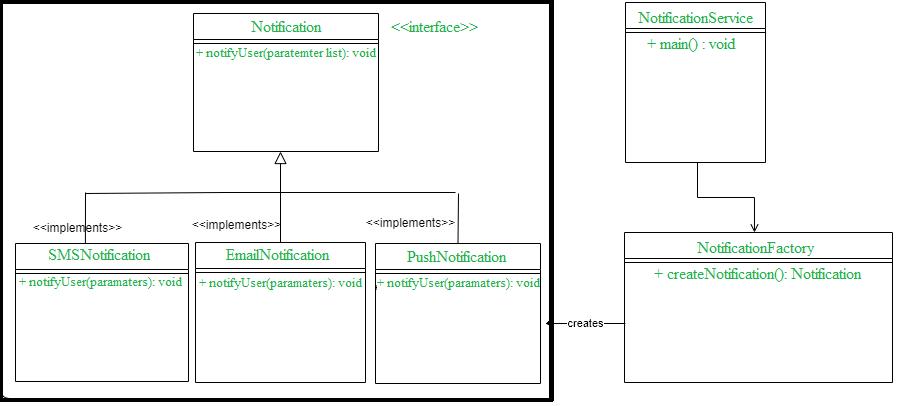 Factory method design pattern in Java - GeeksforGeeks