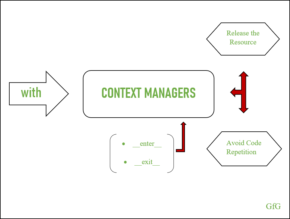 Context Managers