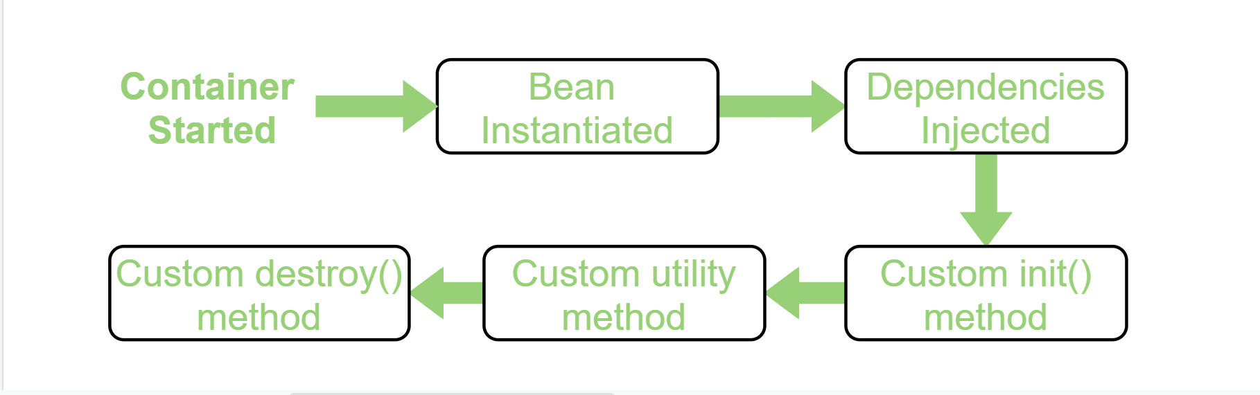 Bean life cycle in Java Spring
