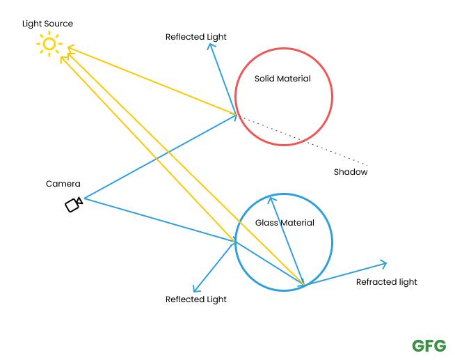 Behaviour of a single ray