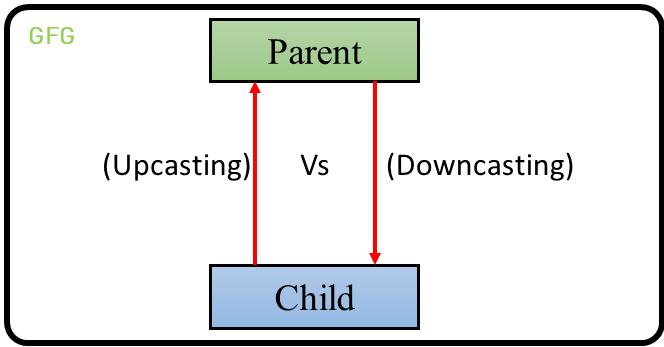 Upcasting Vs Downcasting in Java - GeeksforGeeks