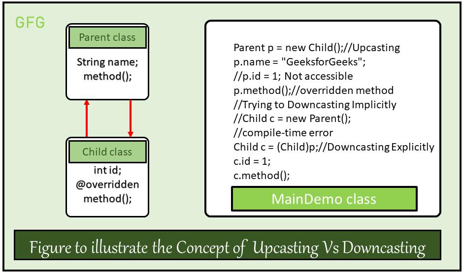 Upcasting-Vs-Downcasting1