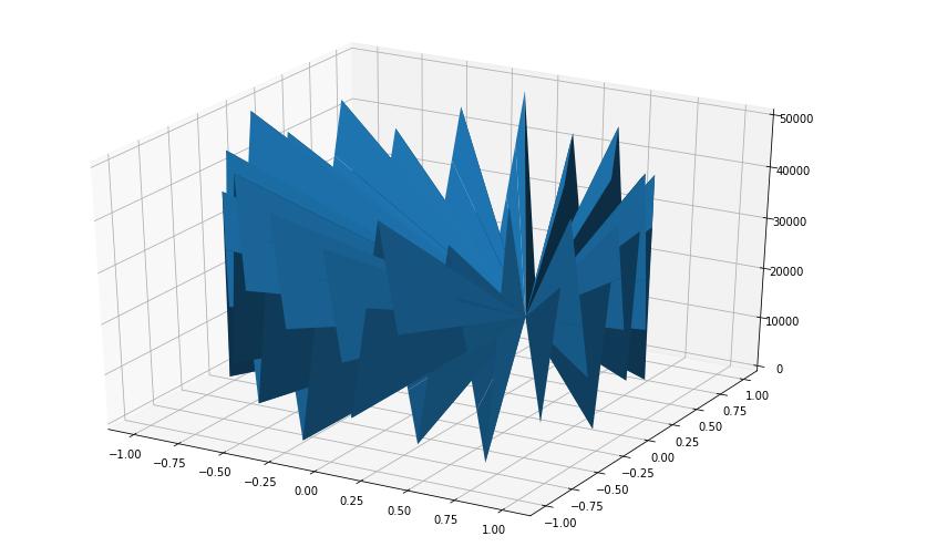 Tri-Surface Plot in Python using Matplotlib