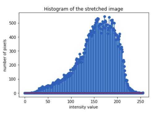 python-histogram-strecthed-image