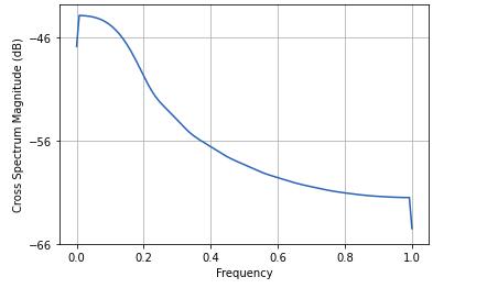 cross-spectral-density-python