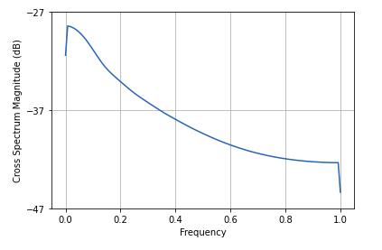 cross-spectral-density-python-2
