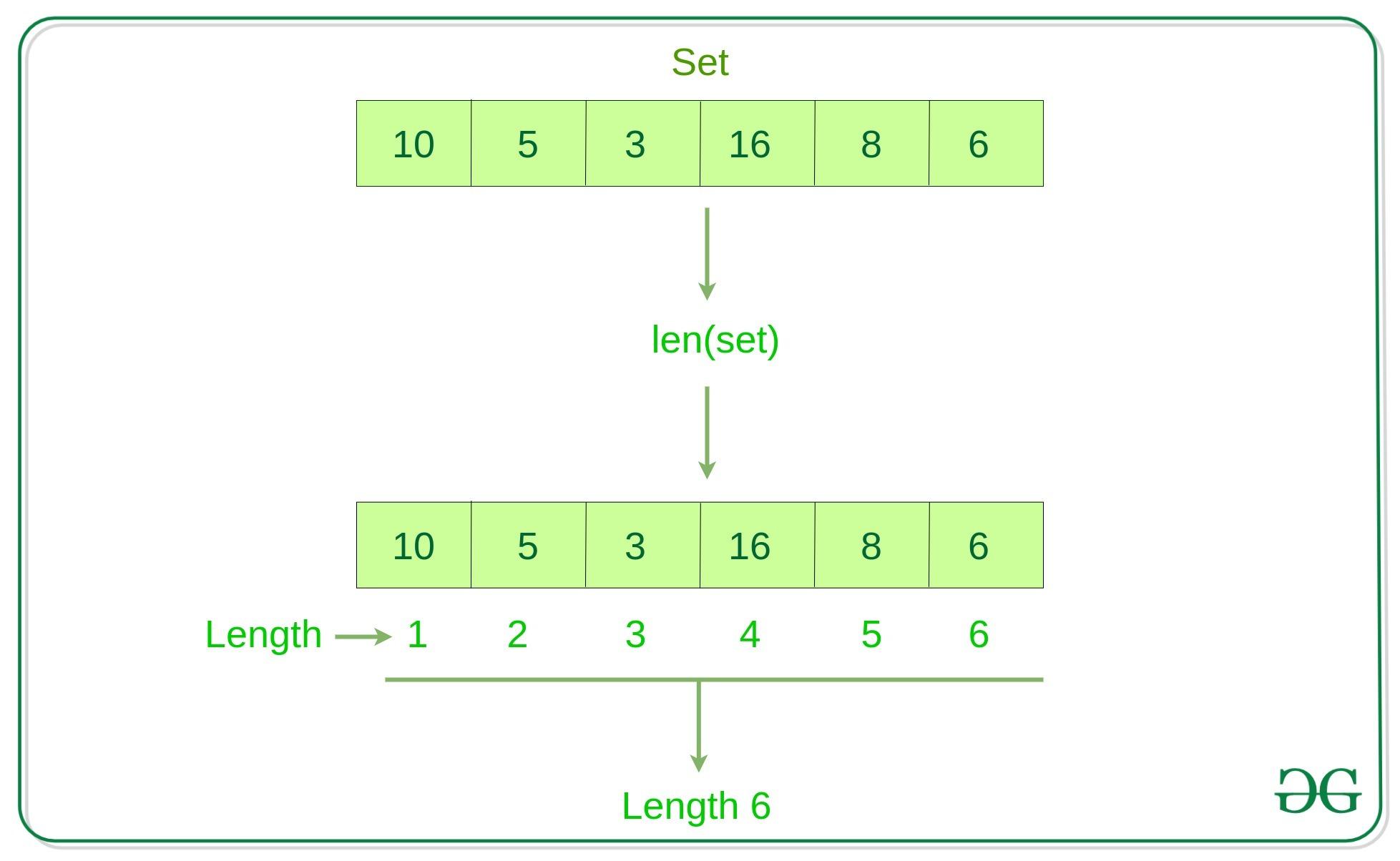 Find-Length-of-set