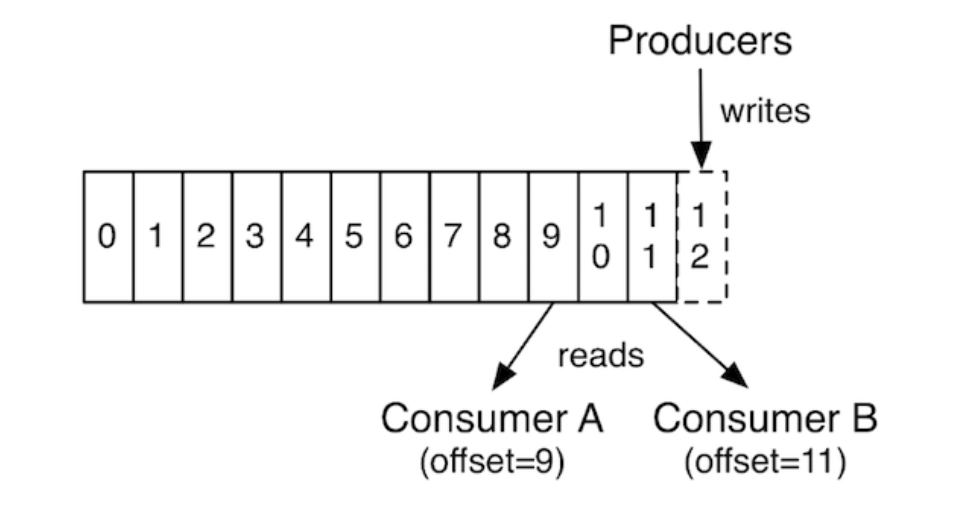 Kafka producers and consumers approach