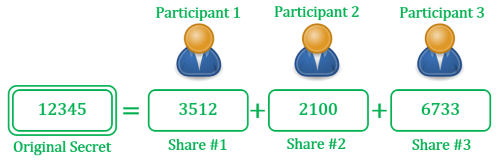 Additive secret sharing