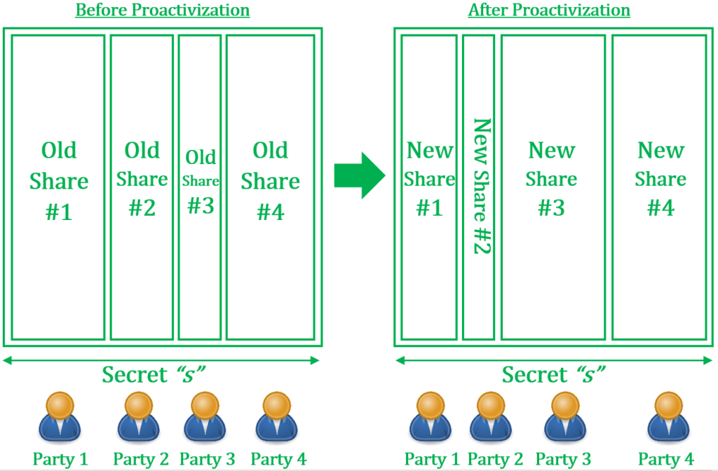 Proactivization of Additive Shares