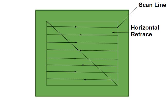 Raster-Scan-Mechanism