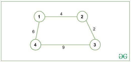 Input Graph
