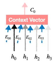 context vector generation