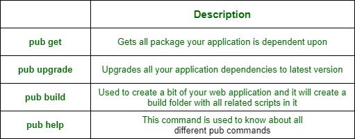 list of the important pub commands