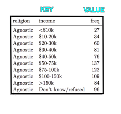 key and value