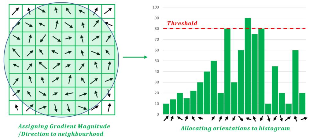Assigning Orientation to Neighborhood and creating Orientation Histogram
