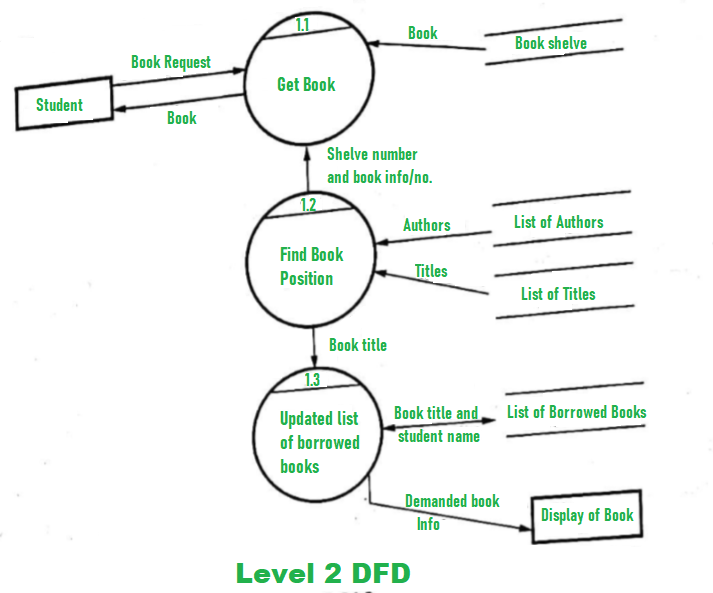 Dfd For Library Management System Geeksforgeeks