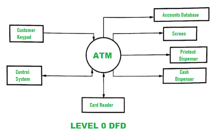 Dfd For Atm System Geeksforgeeks